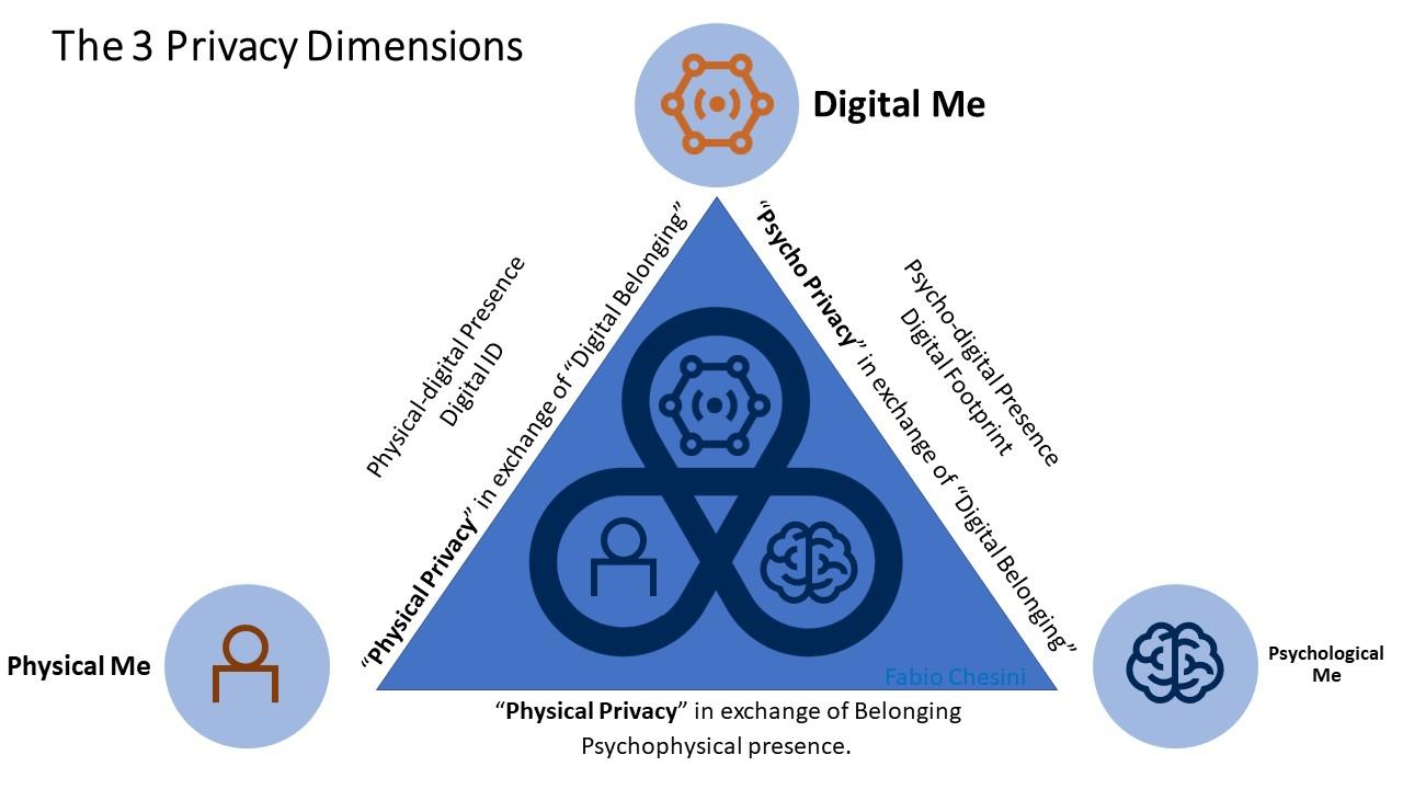The 3 privacy dimensions