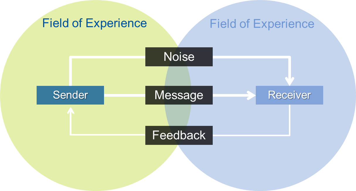 "purpose sender receiver message environment noise technology and feedback The receiver understands and analyzes the message for both its visible and  invisible  the environment is the space in which you relay the message  is  also 'interference' (""psychological noise"" in communication studies)  the  receiver, in turn, decodes the message, understands it and offers 'feedback' to the  sender."