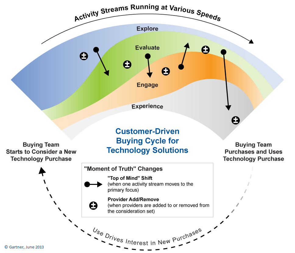 Buying Cycle of Tech Solutions  B2b Sales Cycle