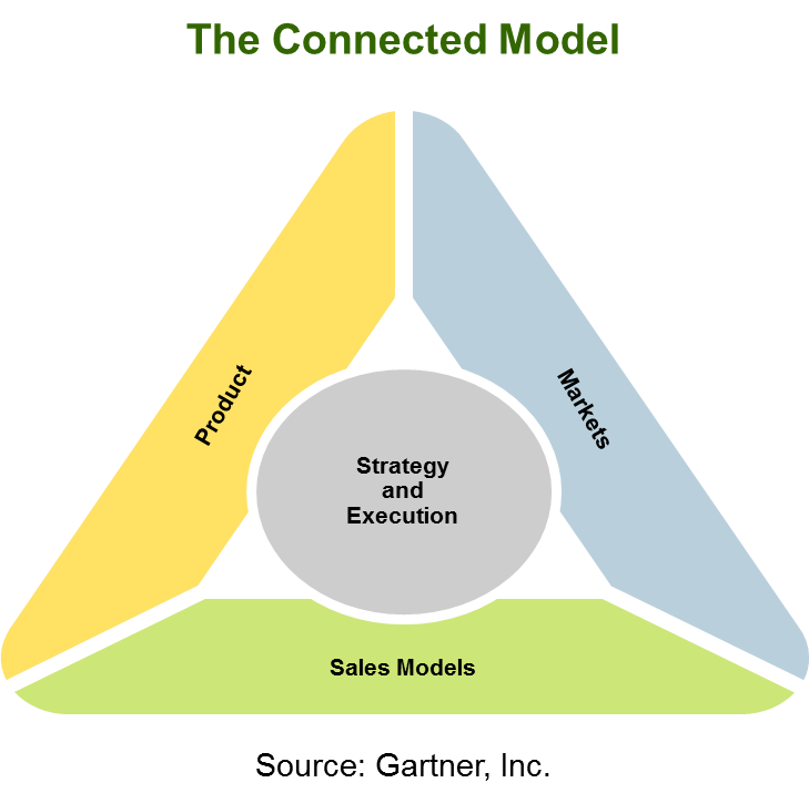 Connecting about the Connected Model in Orlando - Hank Barnes