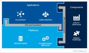 Content Services Framework