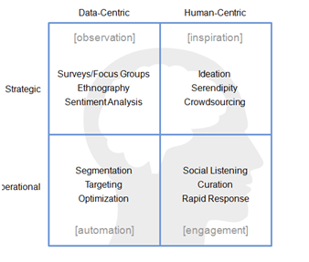 Intelligent Brand Framework