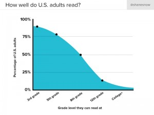 Reading Level graph