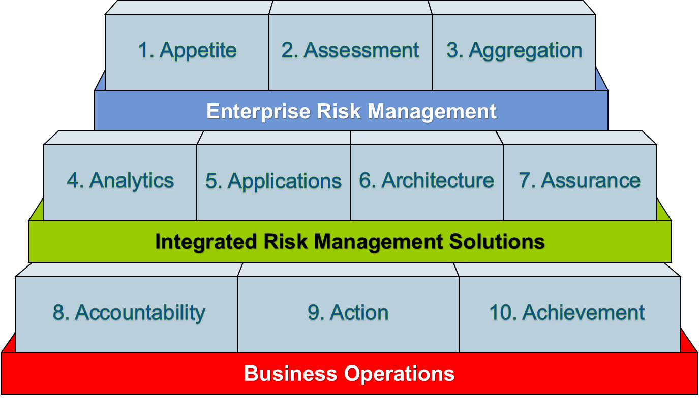 Gartner 10 A's of Risk Management