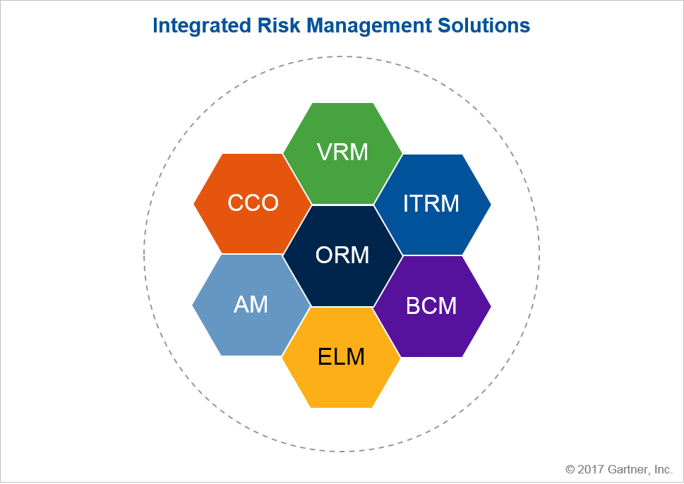 Irm Solutions Market Will Grow To 7 3 Billion By 2020
