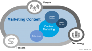 Content Marketing within Marketing Content