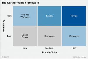 Value segmentation