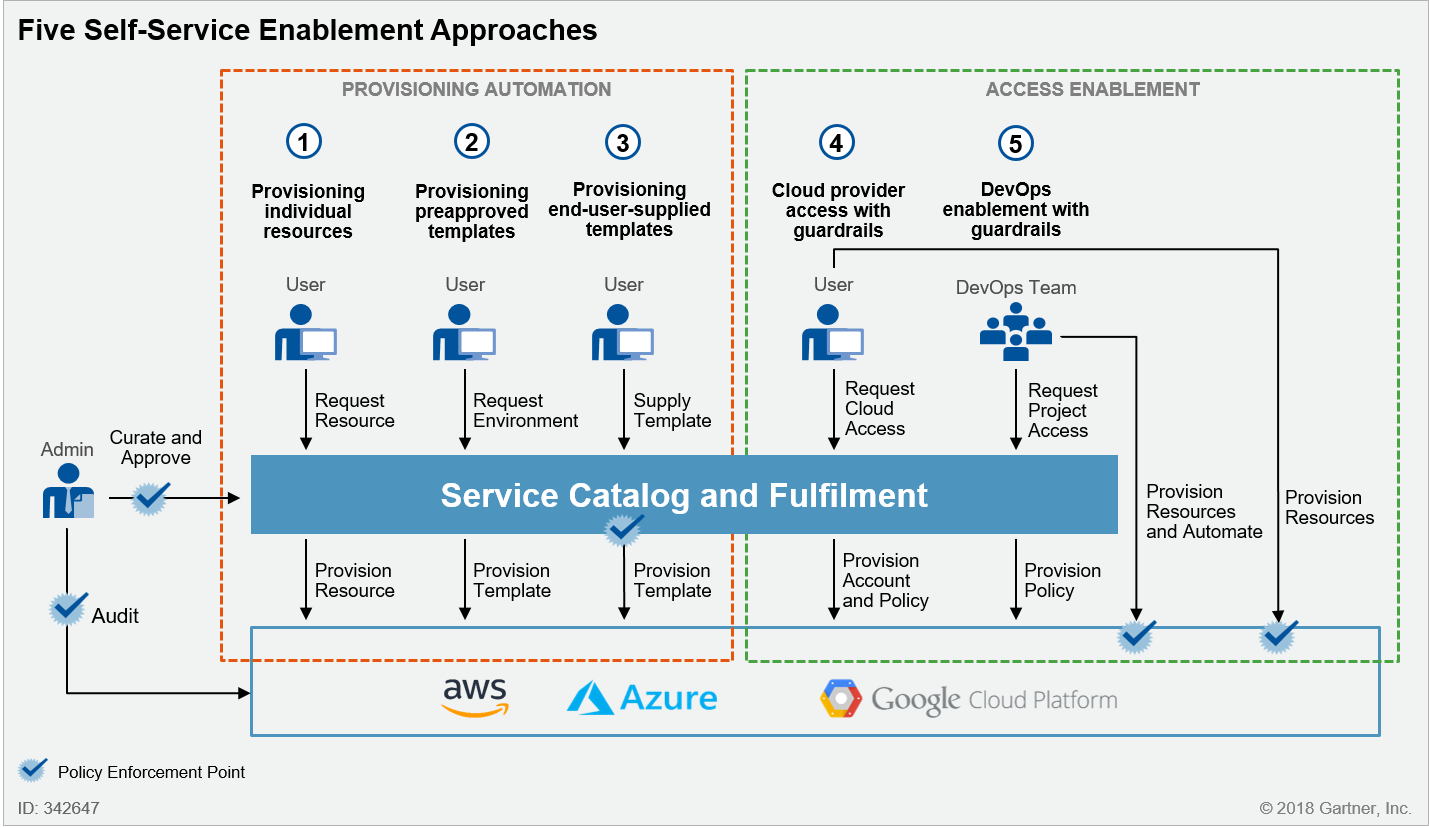 Five Self-Service Enablement Approaches