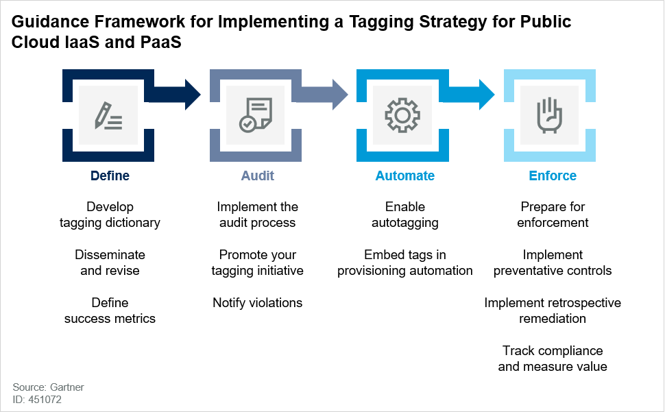 Guidance Framework for Implementing a Tagging Strategy for Public Cloud IaaS and PaaS