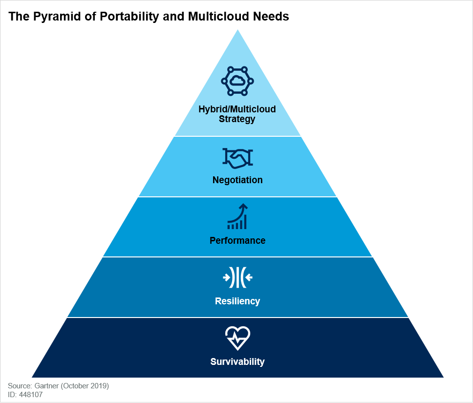 The Pyramid of Portability and Multicloud Needs