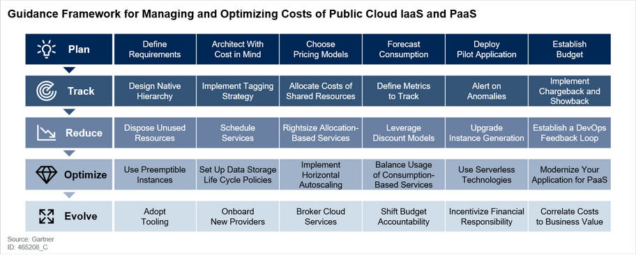 Guidance Framework for Managing and Optimizing Costs of Public Cloud IaaS and PaaS