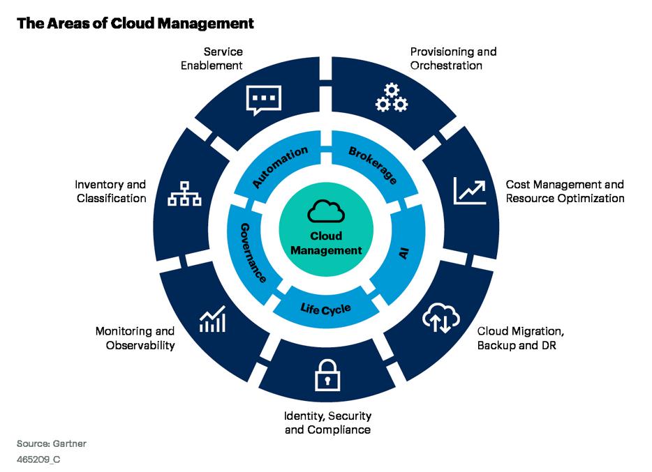 Figure 1. The New Cloud Management Wheel