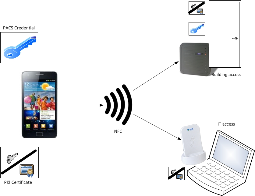 The Next Revolution In Mobility: Near Field Communication - Mark ...
