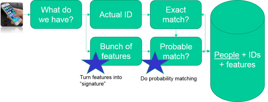 Simplified Version of Match Process