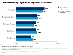 Shows more organizations are functional aligned than by vertical or brand or geography.