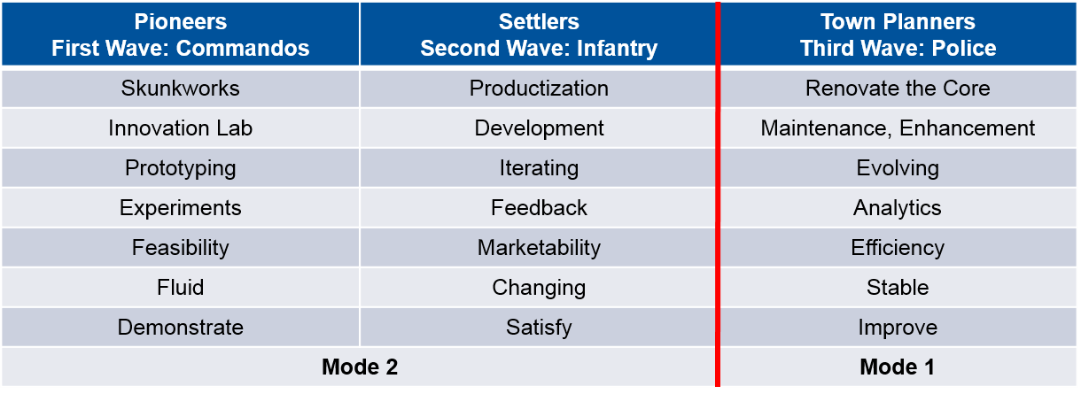 1 what are the two essential components of innovation Chapter 14 innovation1  figure 1 framework of organizational innovation  there have been two main problems with reenginereing: (1) an.