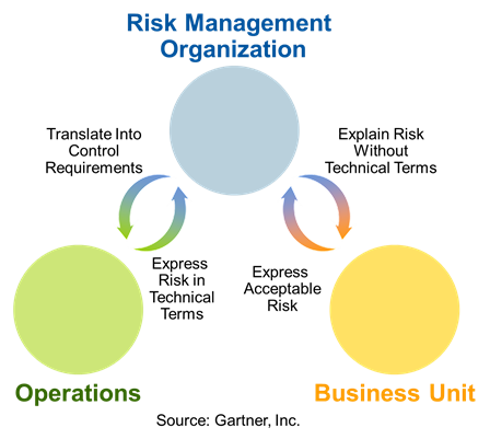 Risk Organization