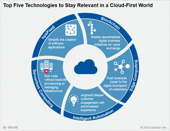 Top Five Technologies to Stay Relevant in a Cloud-First World