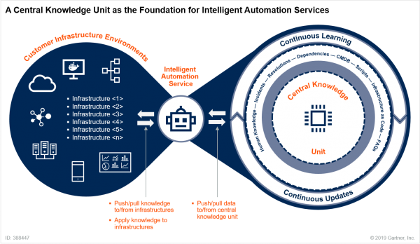 A Central Knowledge Unit as the Foundation for Intelligent Automation Services