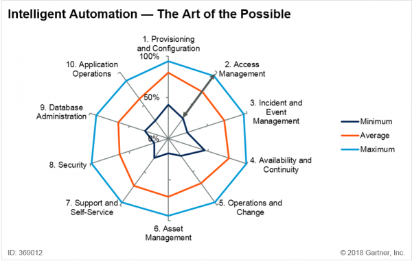 Intelligent Automation - The Art of the Possible