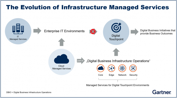 The Evolution of Infrastructure Managed Services