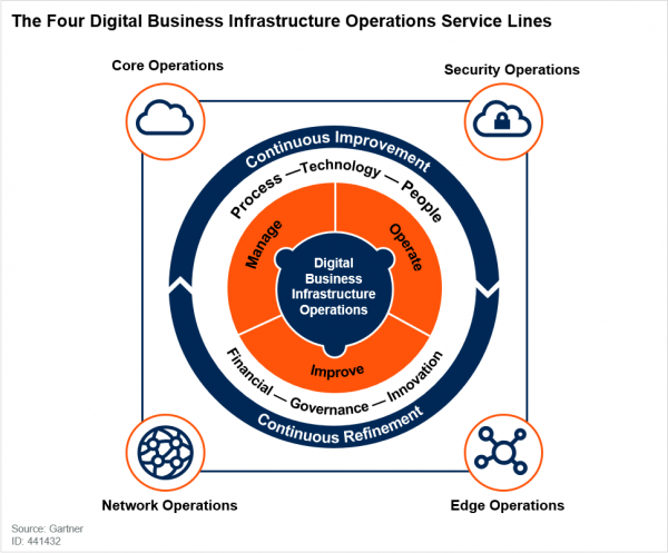 The Four Key Digital Business Infrastructure Operations Service Lines