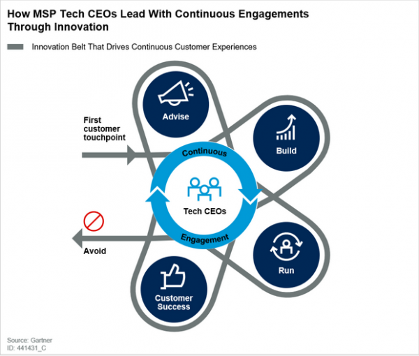 How MSP Tech CEOs Lead With Continuous Engagements Through Innovation