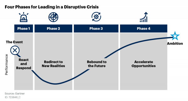Four Phases for Leading in a Disruptive Crisis