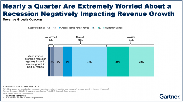 Nearly a Quarter Are Extremely Worried About a Recession Negatively Impacting Revenue Growth