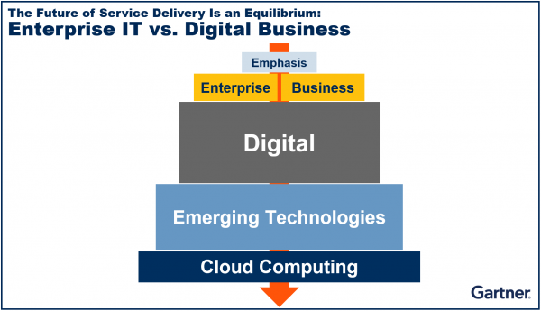 The Future of Service Delivery Is an Equilibrium: Enterprise IT vs. Digital Business