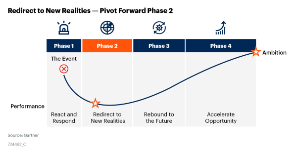 Figure 1 Redirect to New Realities Pivot Forward Phase 2