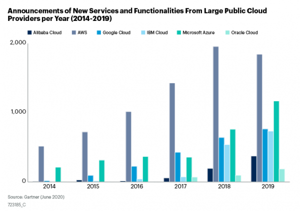 Announcements of New Services and Functionalities From Large Public Cloud Providers per Year (2014-2019)