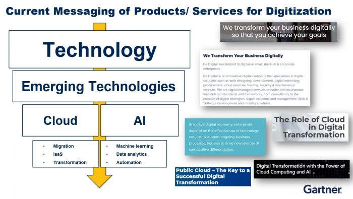 Current Messaging of Products/ Services for Digitization