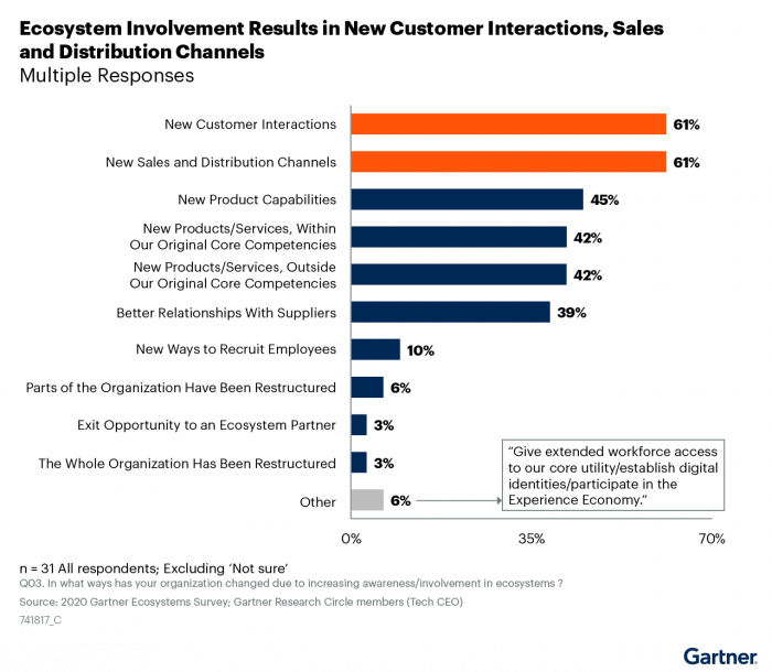 Ecosystem Involvement Results in New Customer Interactions, Sales and Distribution Channels