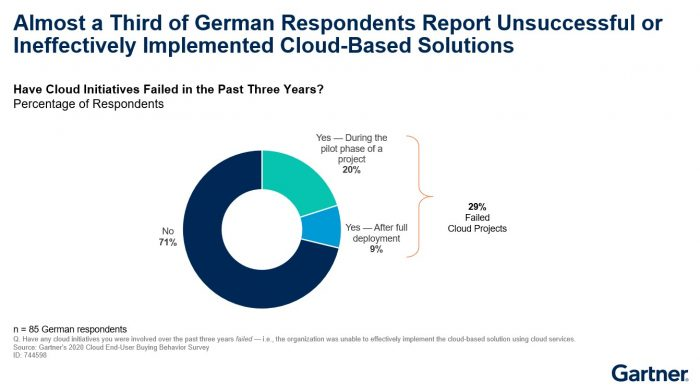 Almost a Third of German Respondents Report Unsuccessful or Ineffectively Implemented Cloud-Based Solutions