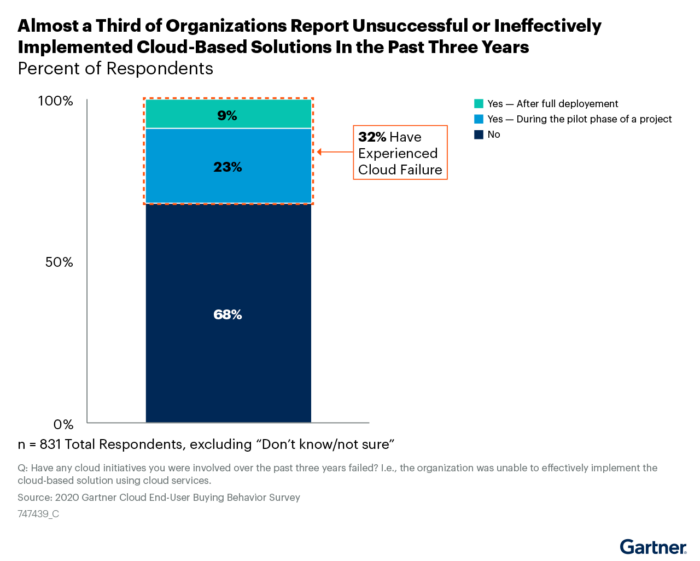 Almost a Third of Organizations Report Unsuccessful or Ineffectively Implemented Cloud-Based Solutions in the Past Three Years