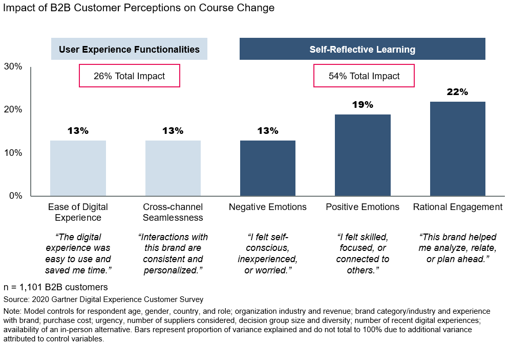 The chart shows the impact of five B2B customer perceptions in response to a digital experience in driving a course change.