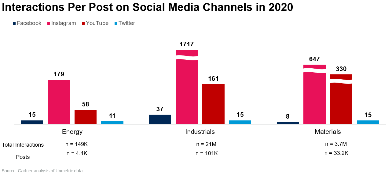Interactions Per Post on Social Media Channels in 2020