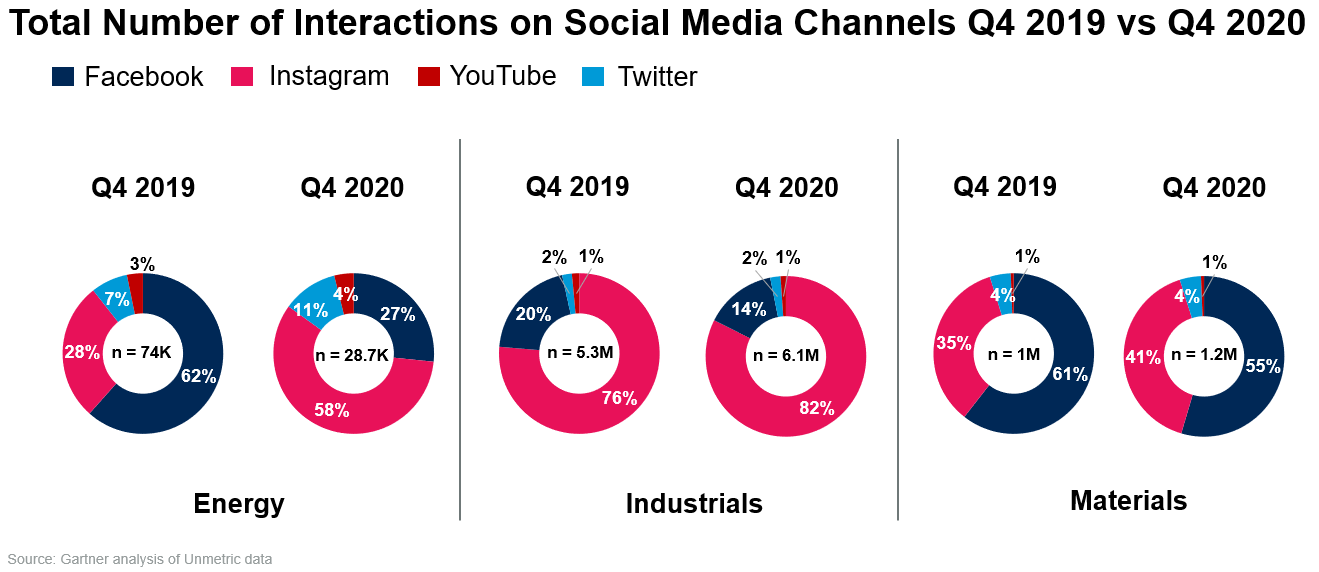 Total Number of Interactions on Social Media Channels Q4 2019 vs Q4 2020