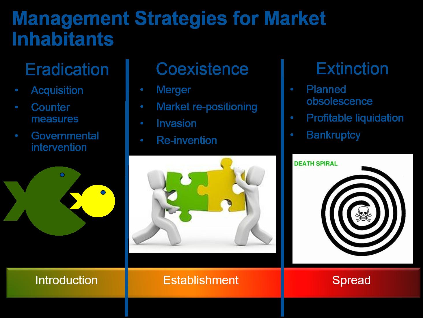 Invasive Strategies