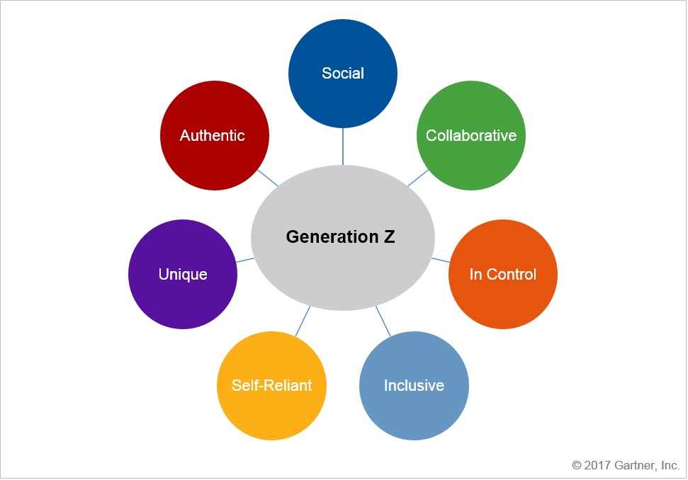 unique gen y attributes for today s As much of the management world is still made up of baby boomers and gen  xers, it is important to understand the unique characteristics of.