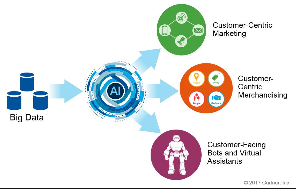 AI retail graphic