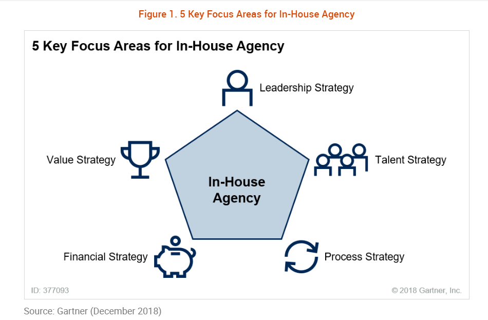 5 Key Focus Areas In-House Agency Gartner Dec 2018
