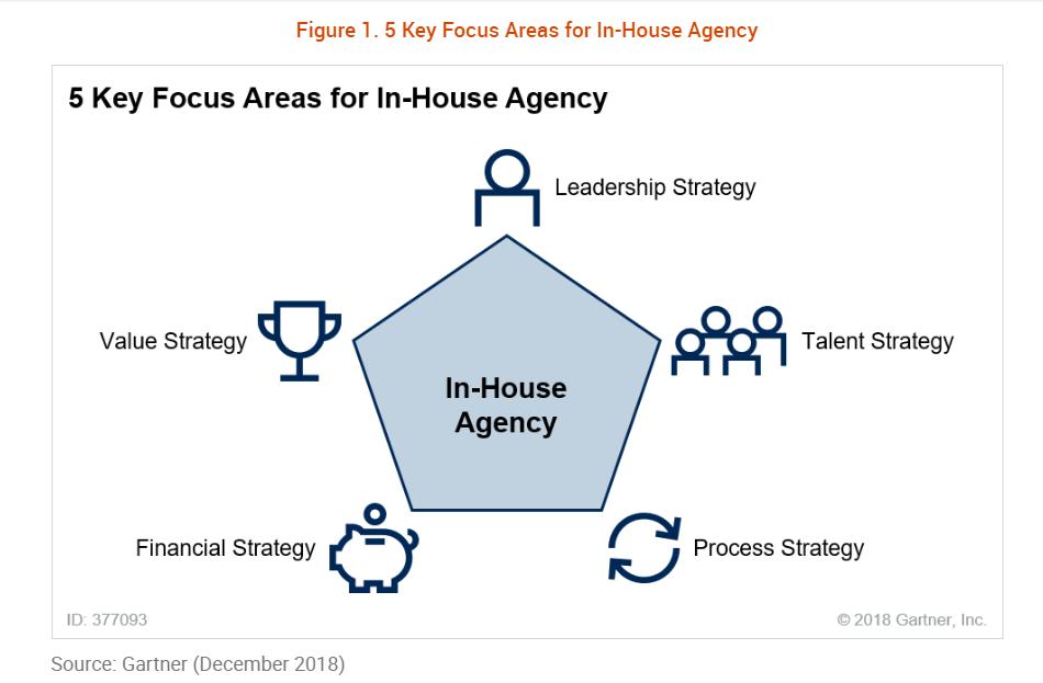 5 Key Focus Areas In-House Agency Gartner Dec 2018