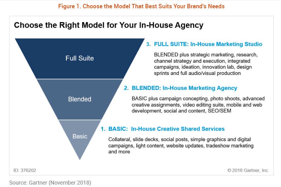 In-House Agency Model Gartner Nov 2018