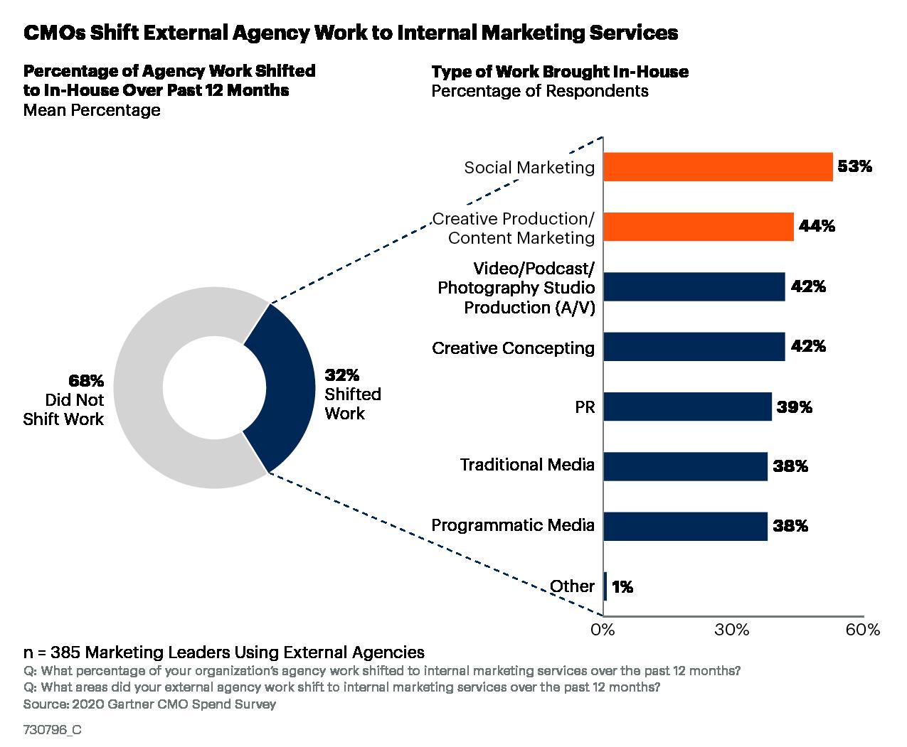 CMOs Shift External Agency Work to In-House Agencies, Gartner 2020 CMO Spend Survey