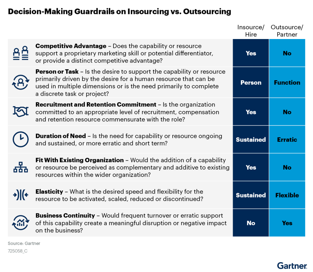 Gartner for Marketers Guide to Insourcing and Outsourcing