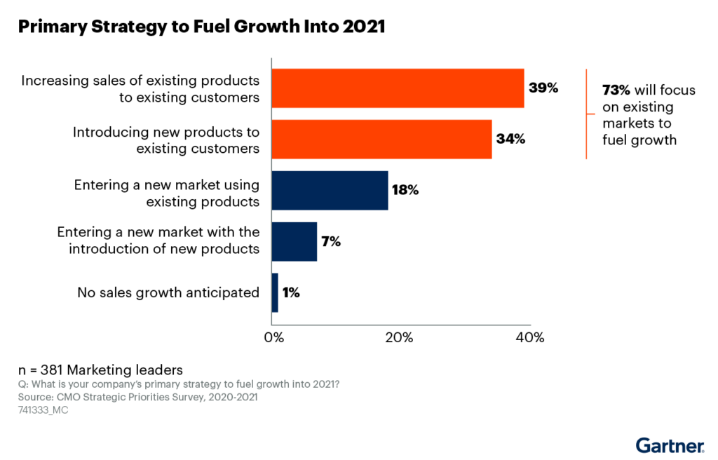 B2B CMOs and Marketers Focus on Account Growth