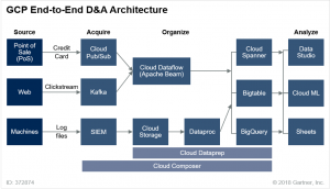 Google Cloud Platform Architecture