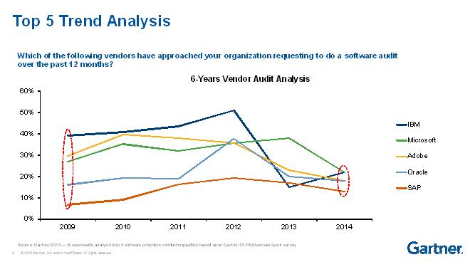 Audit trends